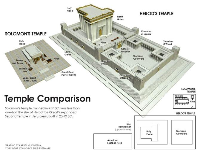 Blog Temple Pic One1 The Esoteric Meaning of Solomons Temple