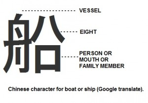 Chinese character reveals noah's ark